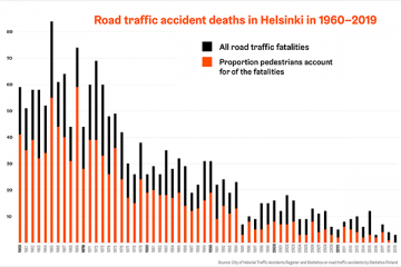 Helsinki road accident statistics